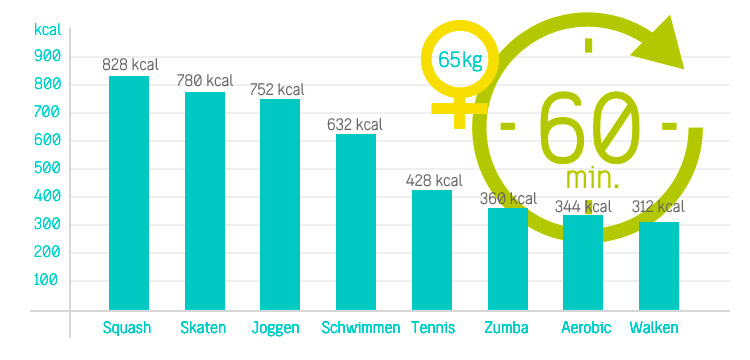 Kalorien Zumba Vergleich 60 Min.